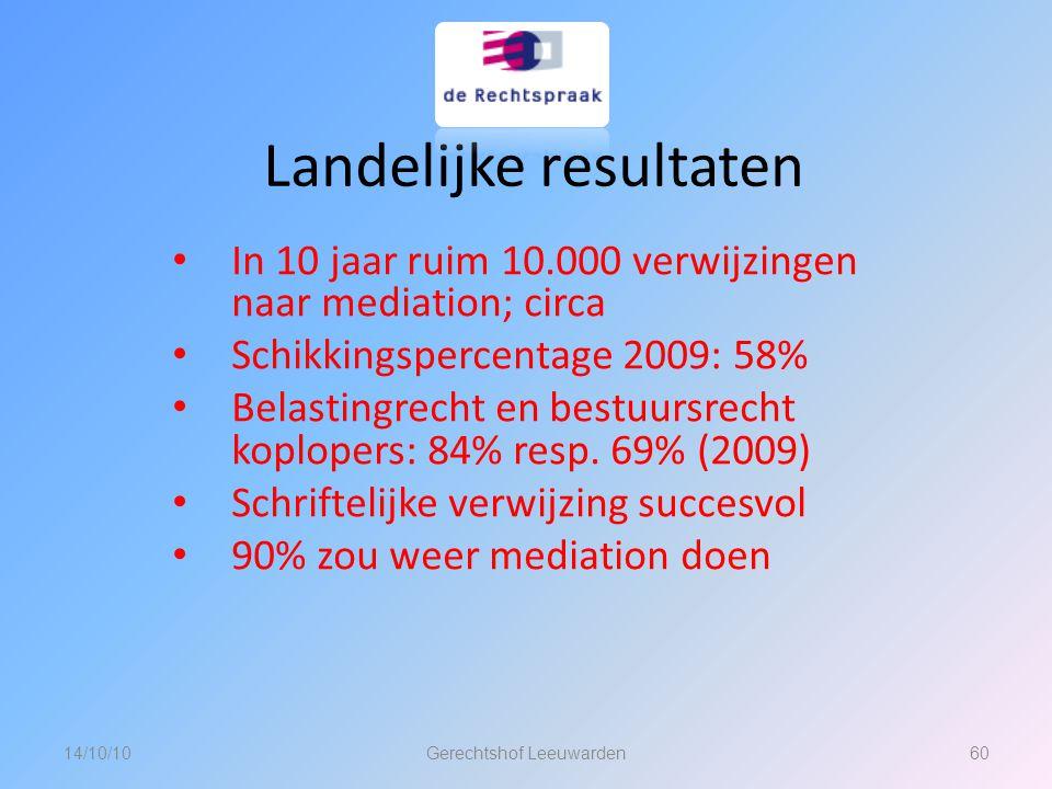 Landelijke resultaten In 10 jaar ruim 10.000 verwijzingen naar mediation; circa Schikkingspercentage 2009: 58% Belastingrecht en bestuursrecht koplope