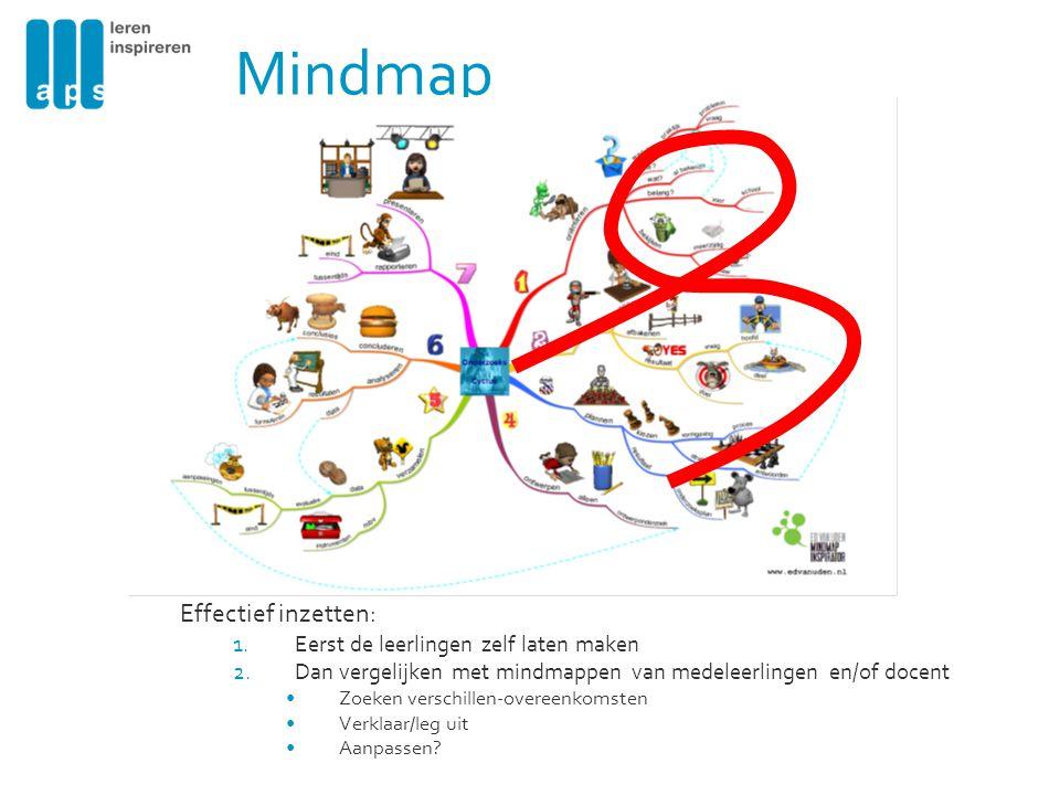Mindmap Effectief inzetten: 1.Eerst de leerlingen zelf laten maken 2.Dan vergelijken met mindmappen van medeleerlingen en/of docent Zoeken verschillen-overeenkomsten Verklaar/leg uit Aanpassen?