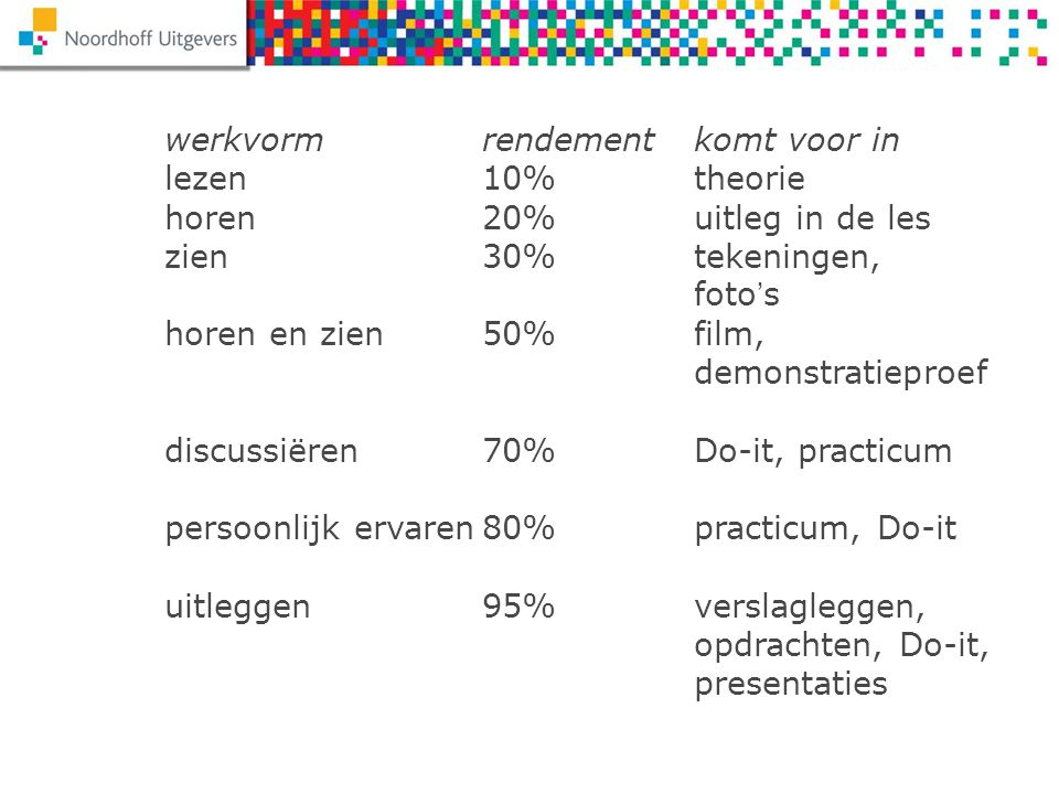werkvormrendementkomt voor in lezen10%theorie horen20%uitleg in de les zien30%tekeningen, foto's horen en zien50%film, demonstratieproef discussiëren7
