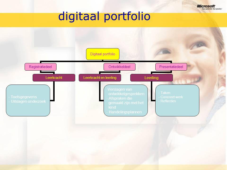 digitaal portfolio Digitaal portfolio Registratiedeel Leerkracht - Toetsgegevens - Uitslagen onderzoek Ontwikkeldeel Leerkracht en leerling Verslagen van ontwikkelgesprekken - Afspraken die gemaakt zijn met het kind - Handelingsplannen Presentatiedeel Leerling - Taken - Concreet werk - Reflecties