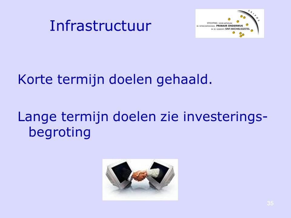 Infrastructuur Korte termijn doelen gehaald. Lange termijn doelen zie investerings- begroting 35