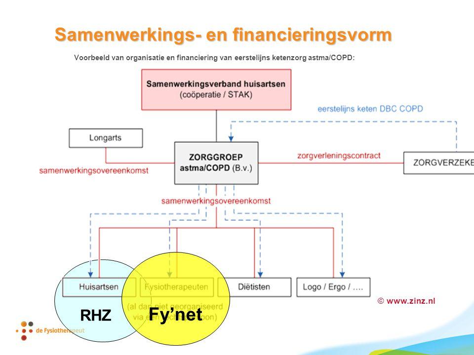 RHZ © www.zinz.nl Samenwerkings- en financieringsvorm Voorbeeld van organisatie en financiering van eerstelijns ketenzorg astma/COPD: Fy'net