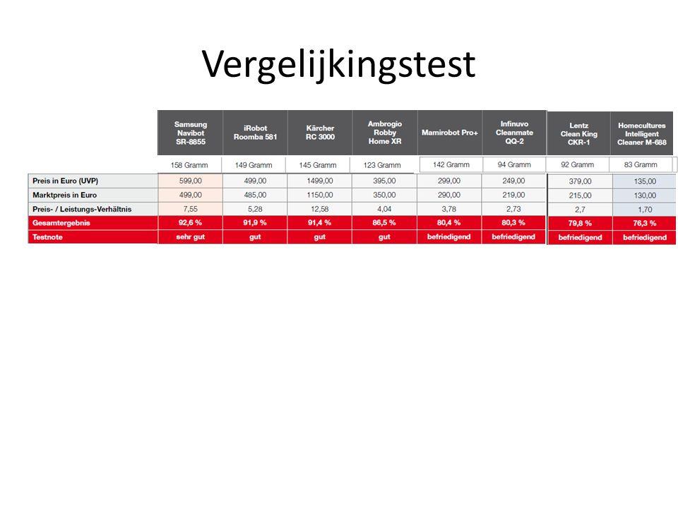 Vergelijkingstest