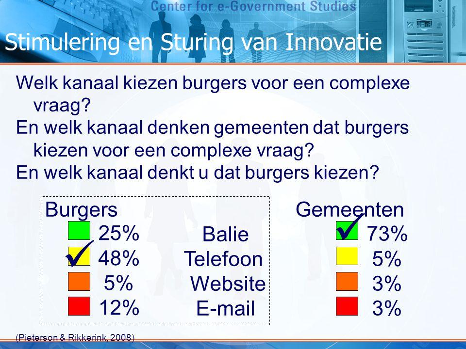 Stimulering en Sturing van Innovatie Welk percentage van de gemeenten doet onderzoek naar de klanttevredenheid met de gemeentelijke website.