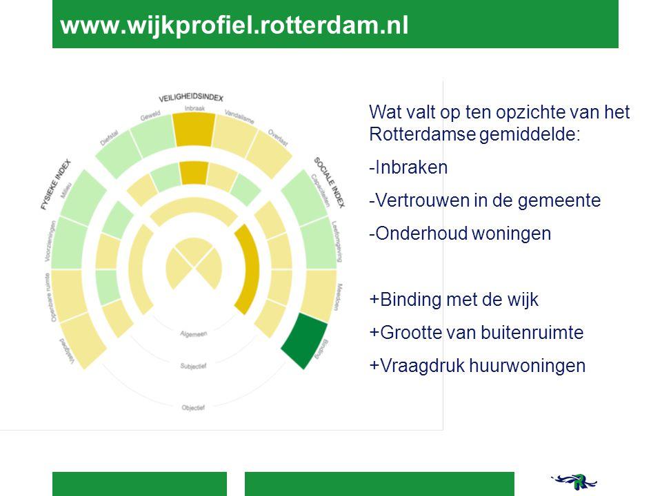 www.wijkprofiel.rotterdam.nl Wat valt op ten opzichte van het Rotterdamse gemiddelde: -Inbraken -Vertrouwen in de gemeente -Onderhoud woningen +Bindin