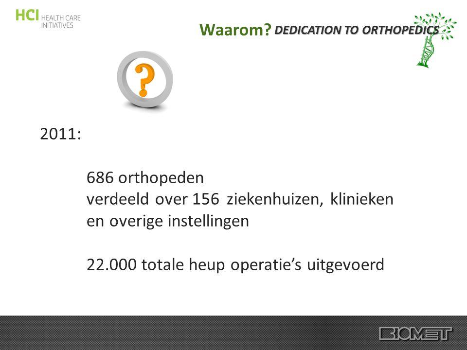 DEDICATION TO ORTHOPEDICS Waarom? 2011: 686 orthopeden verdeeld over 156 ziekenhuizen, klinieken en overige instellingen 22.000 totale heup operatie's