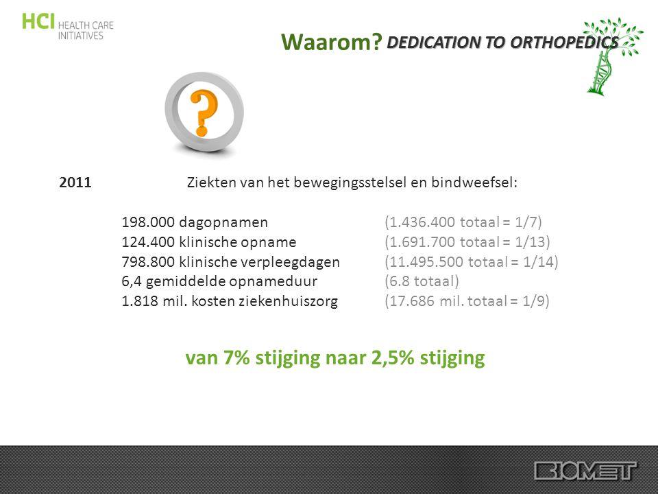 DEDICATION TO ORTHOPEDICS Waarom? 2011 Ziekten van het bewegingsstelsel en bindweefsel: 198.000 dagopnamen(1.436.400 totaal = 1/7) 124.400 klinische o