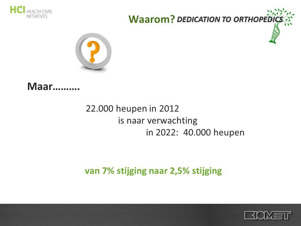 DEDICATION TO ORTHOPEDICS Waarom? Maar………. 22.000 heupen in 2012 is naar verwachting in 2022: 40.000 heupen van 7% stijging naar 2,5% stijging