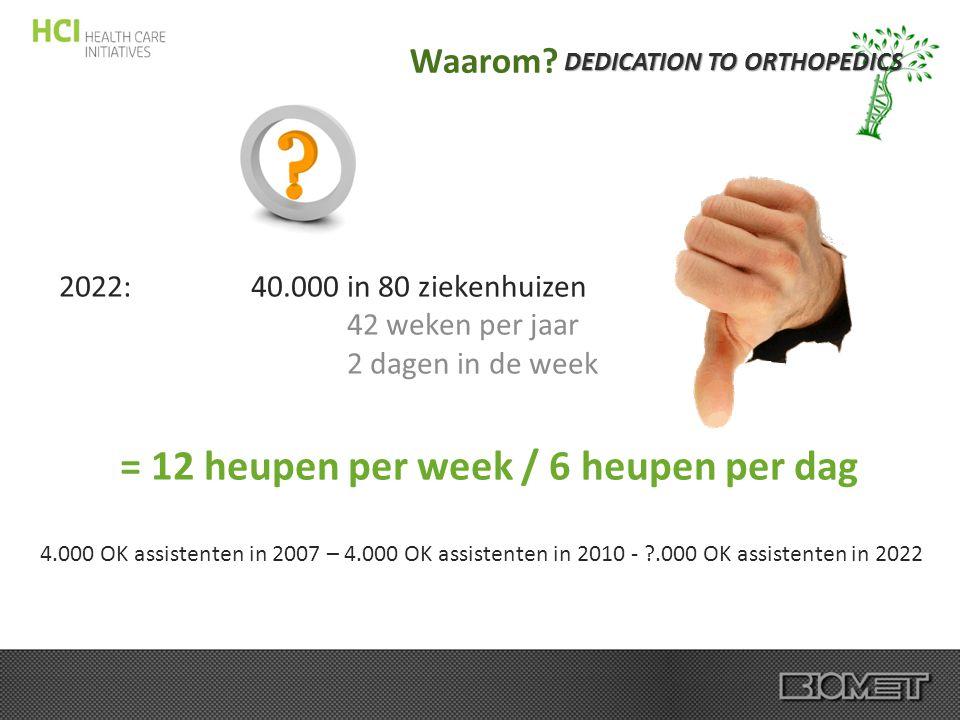 DEDICATION TO ORTHOPEDICS Waarom? 2022: 40.000 in 80 ziekenhuizen 42 weken per jaar 2 dagen in de week = 12 heupen per week / 6 heupen per dag 4.000 O