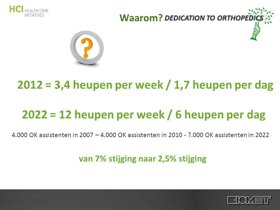DEDICATION TO ORTHOPEDICS Waarom? 2012 = 3,4 heupen per week / 1,7 heupen per dag 2022 = 12 heupen per week / 6 heupen per dag 4.000 OK assistenten in