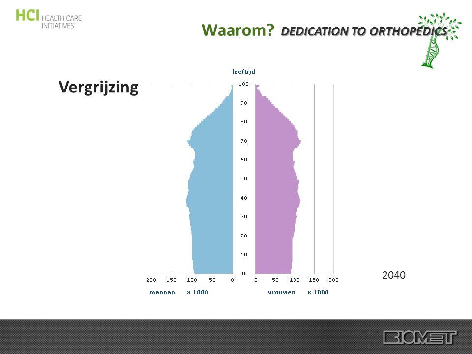 Vergrijzing DEDICATION TO ORTHOPEDICS Waarom? 2040