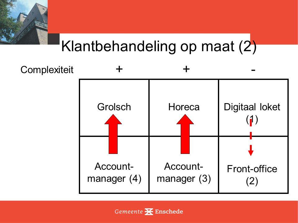 Klantbehandeling op maat (2) Complexiteit +-+ GrolschHorecaDigitaal loket (1) Front-office (2) Account- manager (4) Account- manager (3)