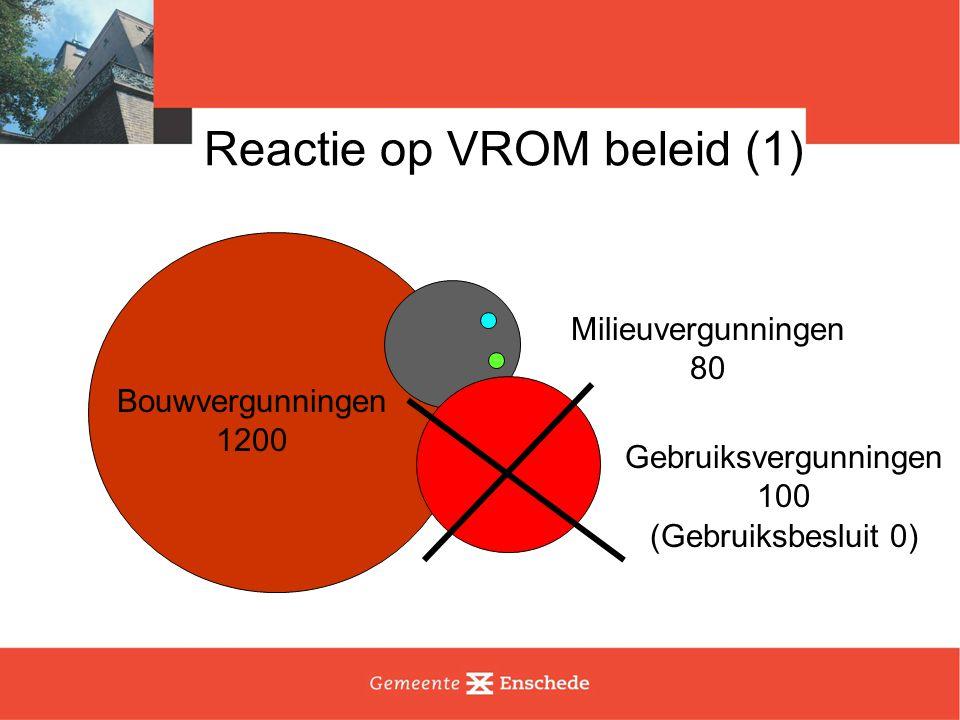 Reactie op VROM beleid (1) Bouwvergunningen 1200 Gebruiksvergunningen 100 (Gebruiksbesluit 0) Milieuvergunningen 80