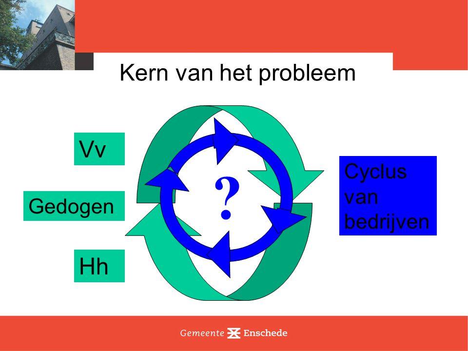 Kern van het probleem Vv Hh Cyclus van bedrijven ? Gedogen