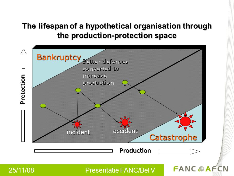 25/11/08 Presentatie FANC/Bel V The lifespan of a hypothetical organisation through the production-protection space Production Protection Bankruptcy C