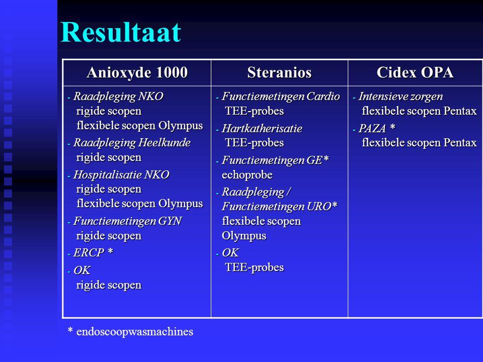 Resultaat Anioxyde 1000 Steranios Cidex OPA - Raadpleging NKO rigide scopen flexibele scopen Olympus - Raadpleging Heelkunde rigide scopen - Hospitali