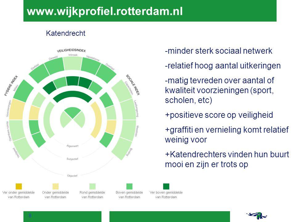 www.wijkprofiel.rotterdam.nl -minder sterk sociaal netwerk -relatief hoog aantal uitkeringen -matig tevreden over aantal of kwaliteit voorzieningen (s