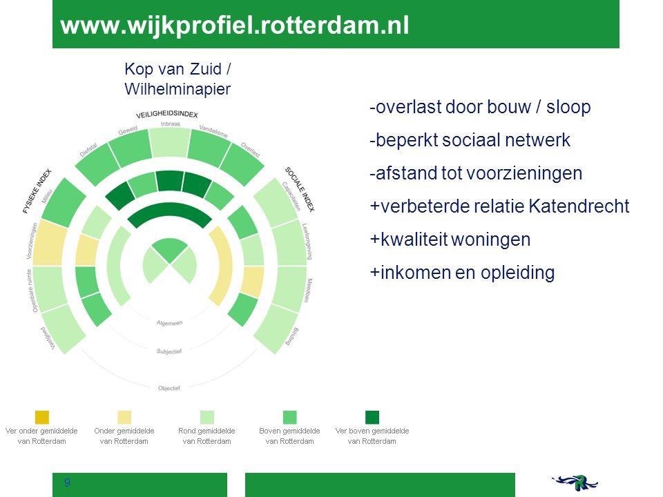 www.wijkprofiel.rotterdam.nl -overlast door bouw / sloop -beperkt sociaal netwerk -afstand tot voorzieningen +verbeterde relatie Katendrecht +kwalitei