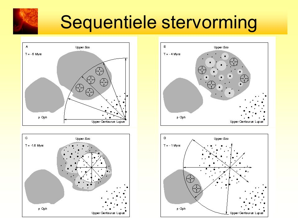 Sequentiele stervorming