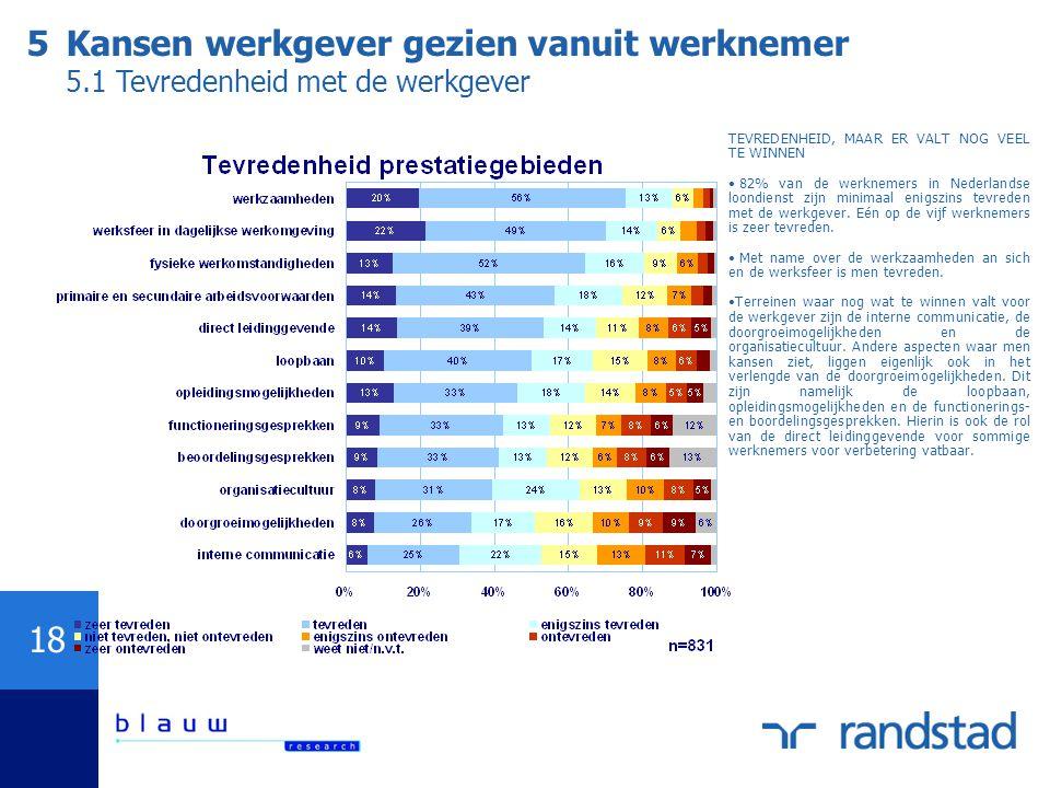 18 TEVREDENHEID, MAAR ER VALT NOG VEEL TE WINNEN 82% van de werknemers in Nederlandse loondienst zijn minimaal enigszins tevreden met de werkgever.