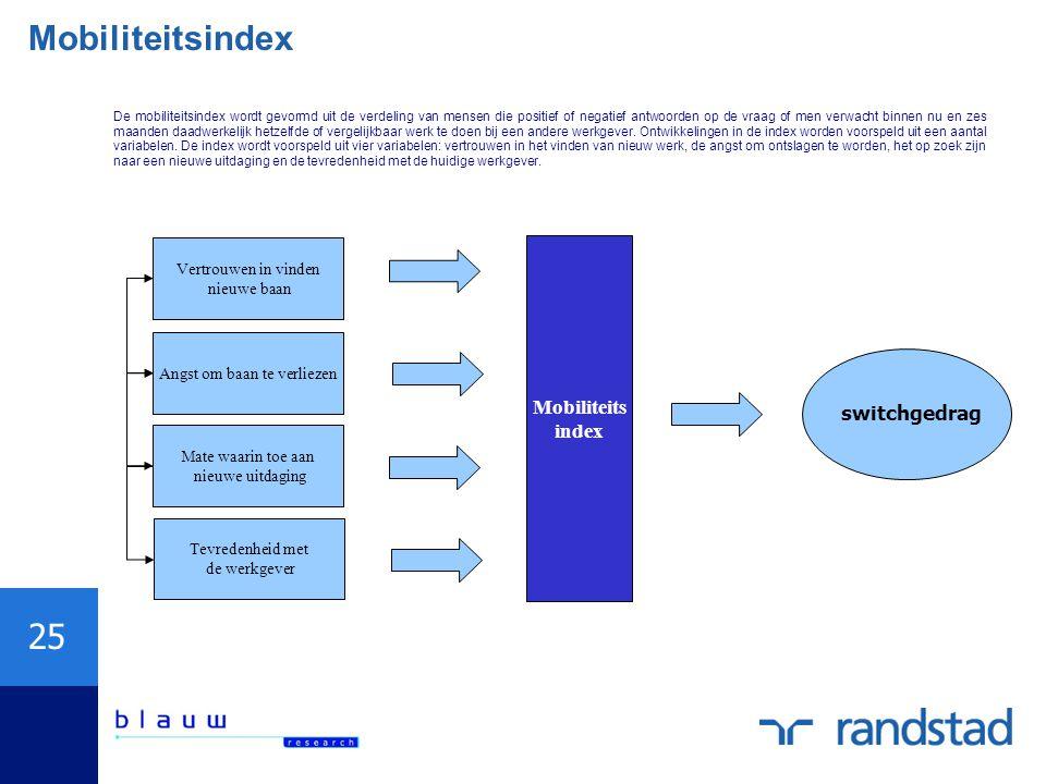 25 Mobiliteitsindex De mobiliteitsindex wordt gevormd uit de verdeling van mensen die positief of negatief antwoorden op de vraag of men verwacht binnen nu en zes maanden daadwerkelijk hetzelfde of vergelijkbaar werk te doen bij een andere werkgever.