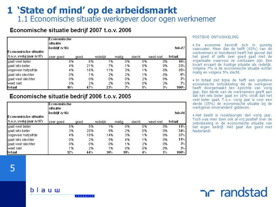 5 1'State of mind' op de arbeidsmarkt 1.1 Economische situatie werkgever door ogen werknemer Economische situatie bedrijf 2007 t.o.v.