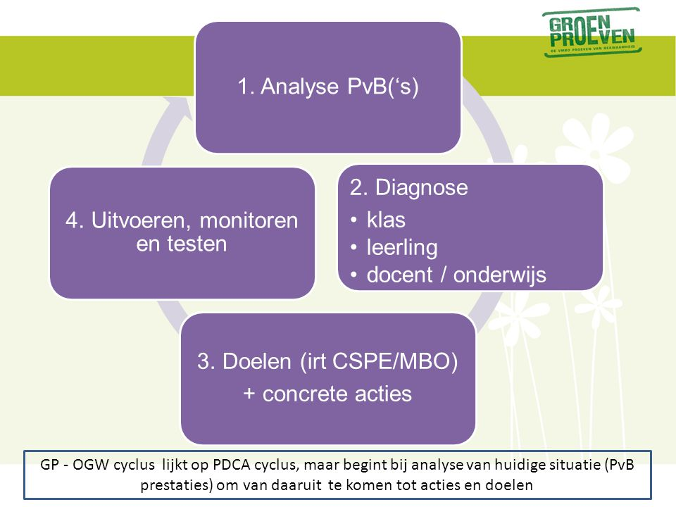 1. Analyse PvB('s) 2. Diagnose klas leerling docent / onderwijs 3. Doelen (irt CSPE/MBO) + concrete acties 4. Uitvoeren, monitoren en testen GP - OGW