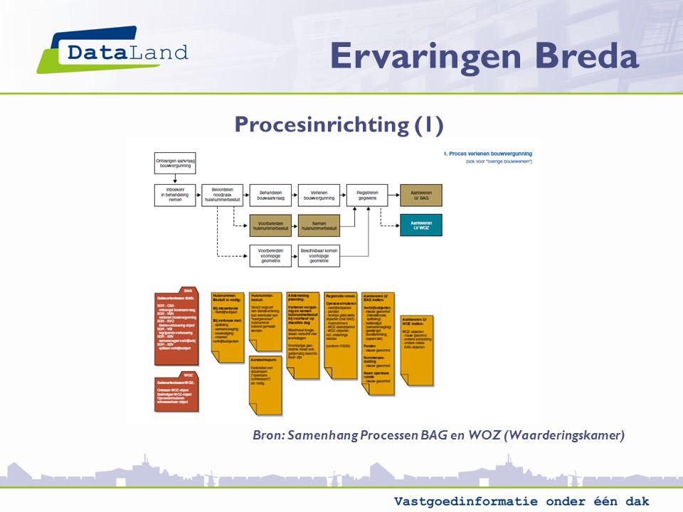 Ervaringen Breda Procesinrichting (1) Bron: Samenhang Processen BAG en WOZ (Waarderingskamer)