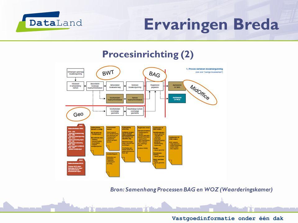 Ervaringen Breda Procesinrichting (2) Bron: Samenhang Processen BAG en WOZ (Waarderingskamer)