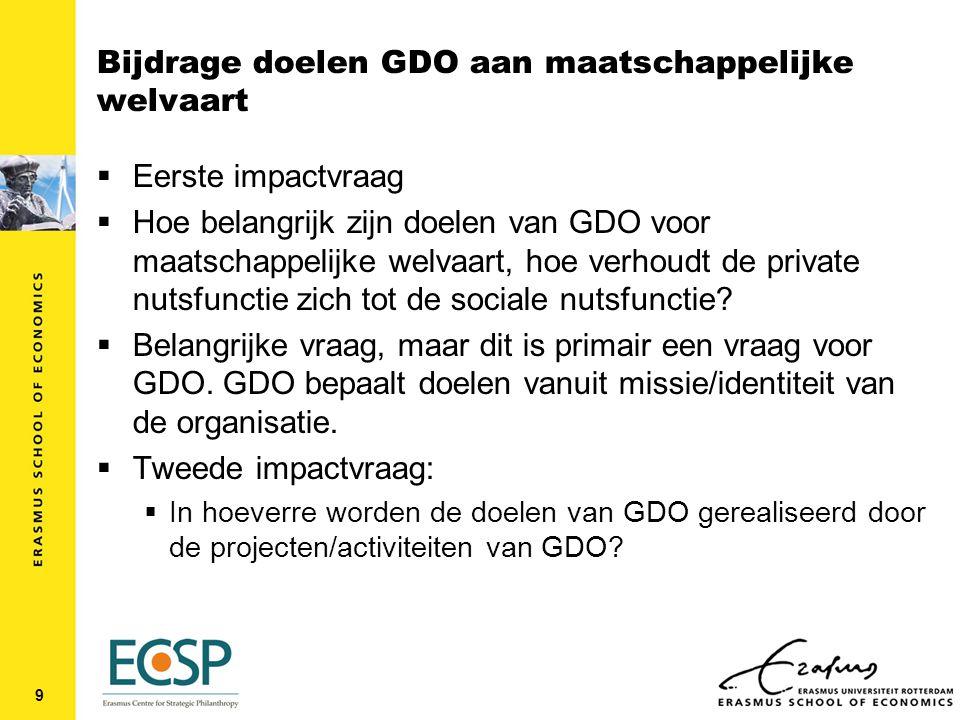 Bijdrage doelen GDO aan maatschappelijke welvaart  Eerste impactvraag  Hoe belangrijk zijn doelen van GDO voor maatschappelijke welvaart, hoe verhoudt de private nutsfunctie zich tot de sociale nutsfunctie.