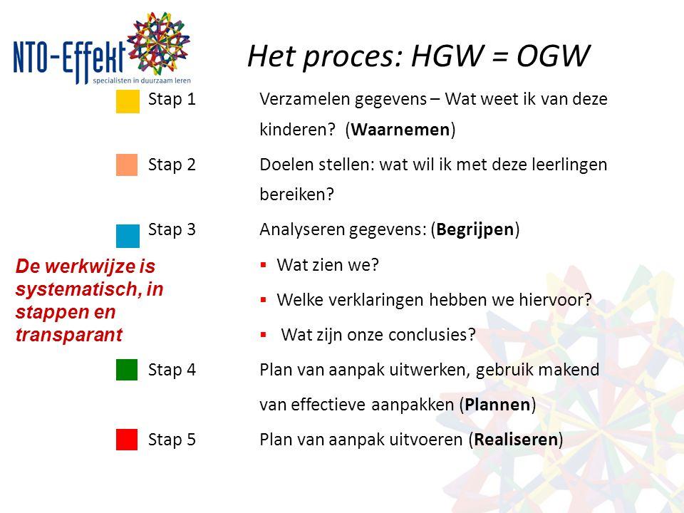 Het proces: HGW = OGW Stap 1Verzamelen gegevens – Wat weet ik van deze kinderen? (Waarnemen) Stap 2Doelen stellen: wat wil ik met deze leerlingen bere