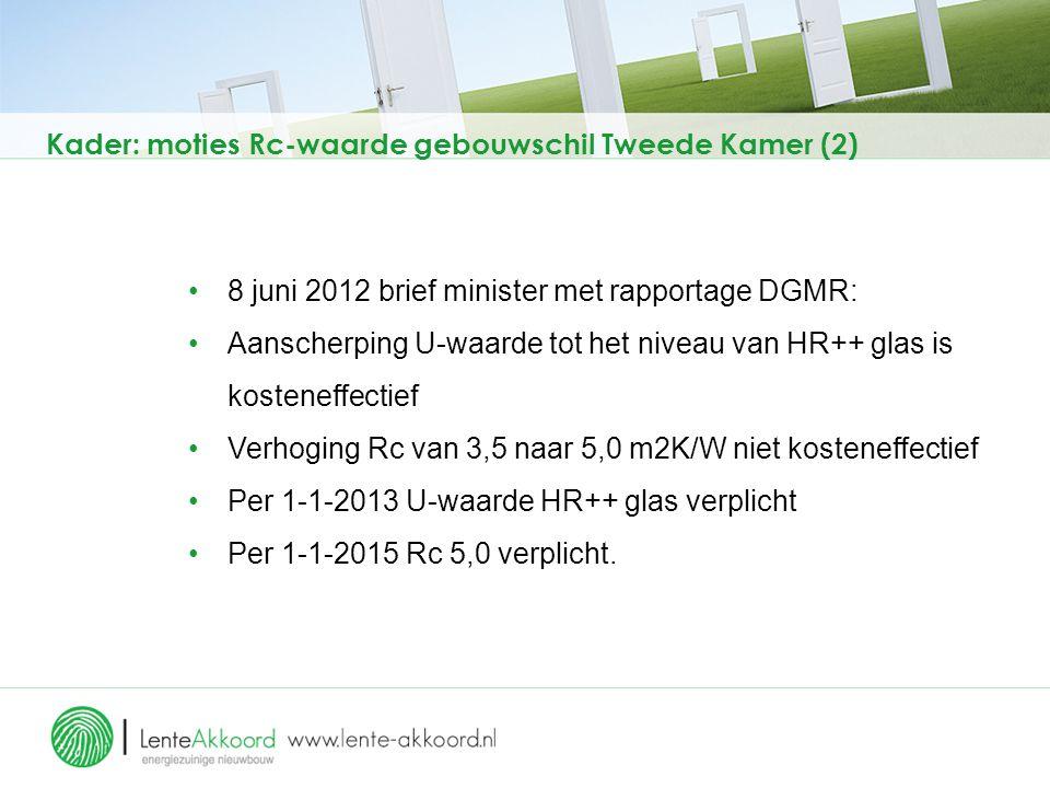 Kader: moties Rc-waarde gebouwschil Tweede Kamer (2) 8 juni 2012 brief minister met rapportage DGMR: Aanscherping U-waarde tot het niveau van HR++ gla