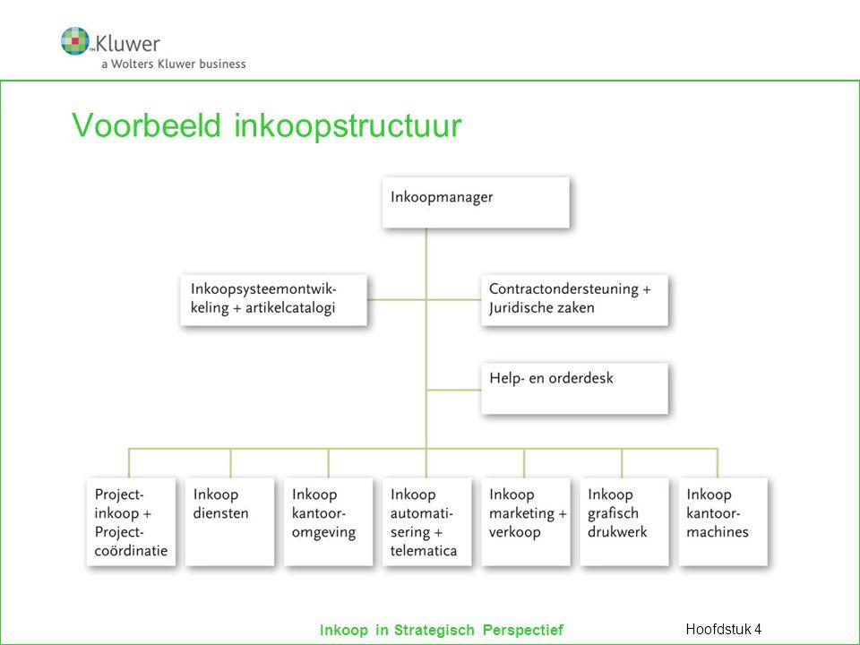 Inkoop in Strategisch Perspectief Voorbeeld inkoopstructuur Hoofdstuk 4
