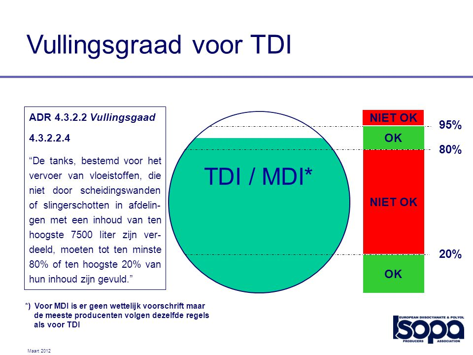 "Maart 2012 TDI / MDI* 20% 80% 95% OK NIET OK OK NIET OK ADR 4.3.2.2 Vullingsgaad 4.3.2.2.4 ""De tanks, bestemd voor het vervoer van vloeistoffen, die n"