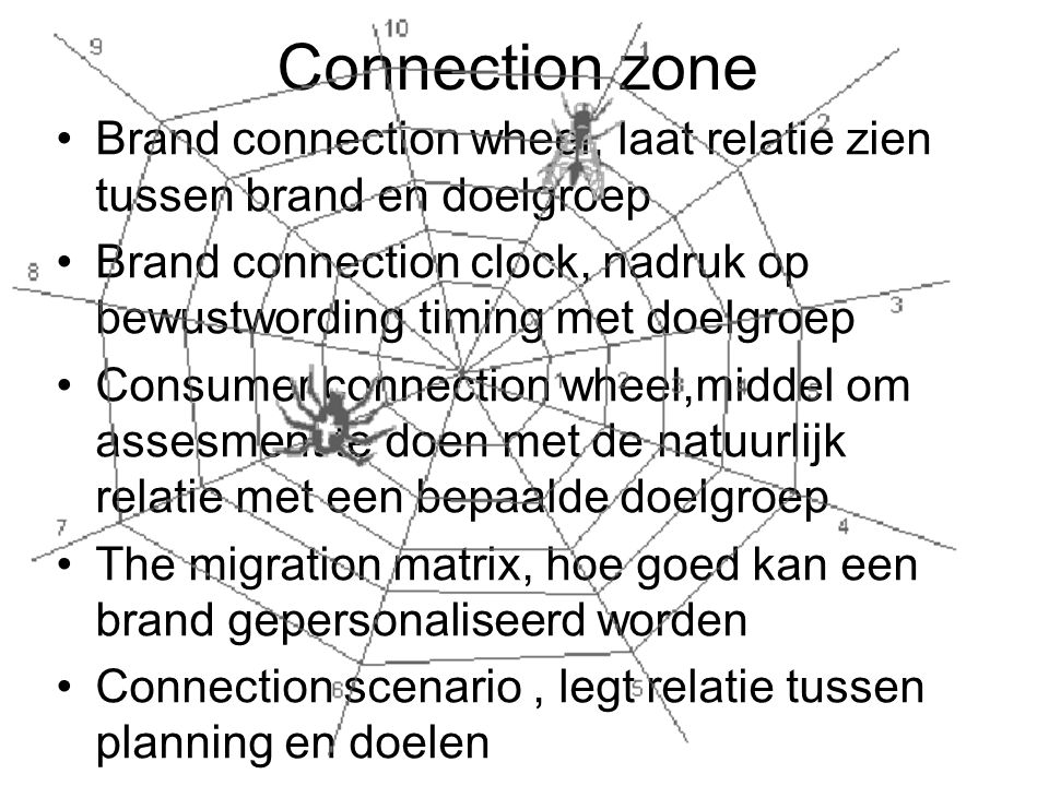 Connection zone Brand connection wheel, laat relatie zien tussen brand en doelgroep Brand connection clock, nadruk op bewustwording timing met doelgro