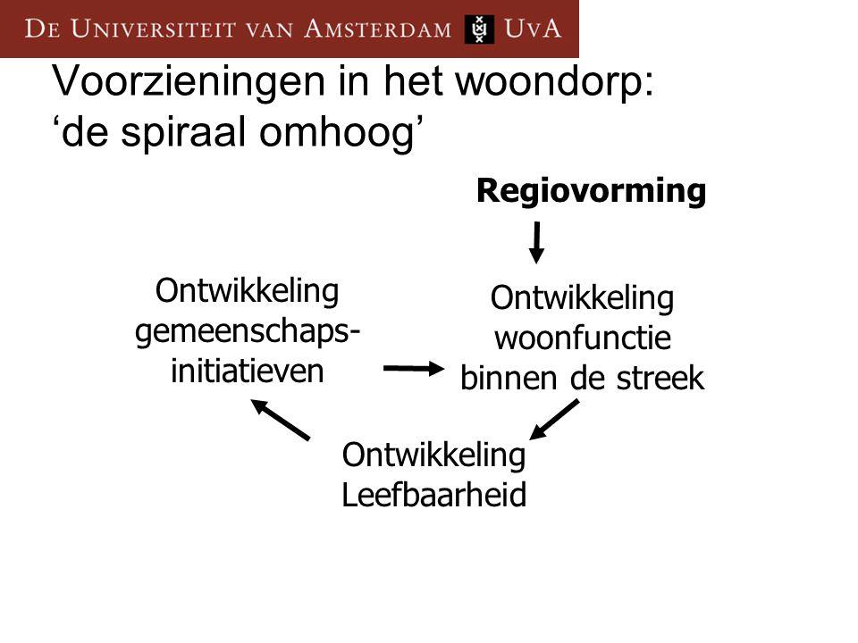 Voorzieningen in het woondorp: 'de spiraal omhoog' Ontwikkeling Leefbaarheid Ontwikkeling gemeenschaps- initiatieven Ontwikkeling woonfunctie binnen de streek Regiovorming