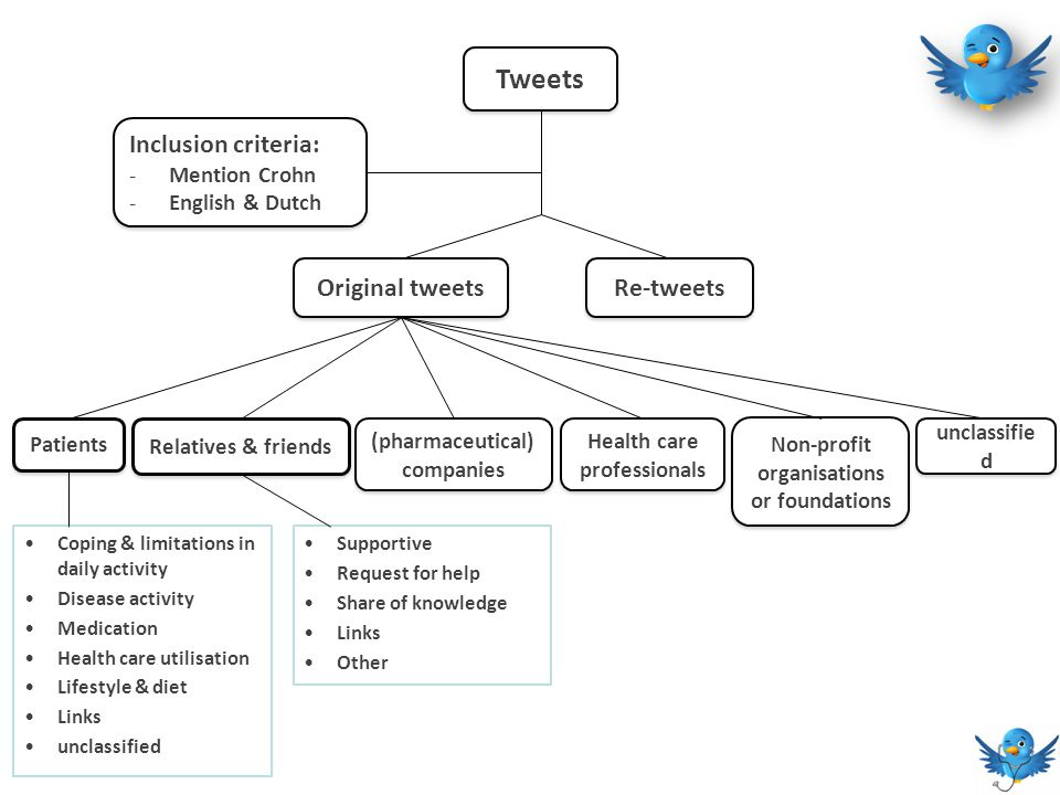 Tweets Inclusion criteria: -Mention Crohn -English & Dutch Inclusion criteria: -Mention Crohn -English & Dutch Original tweets Re-tweets Patients Health care professionals Relatives & friends (pharmaceutical) companies Non-profit organisations or foundations unclassifie d Coping & limitations in daily activity Disease activity Medication Health care utilisation Lifestyle & diet Links unclassified Supportive Request for help Share of knowledge Links Other