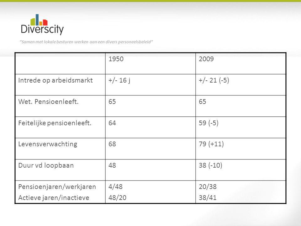 Samen met lokale besturen werken aan een divers personeelsbeleid 19502009 Intrede op arbeidsmarkt+/- 16 j+/- 21 (-5) Wet.