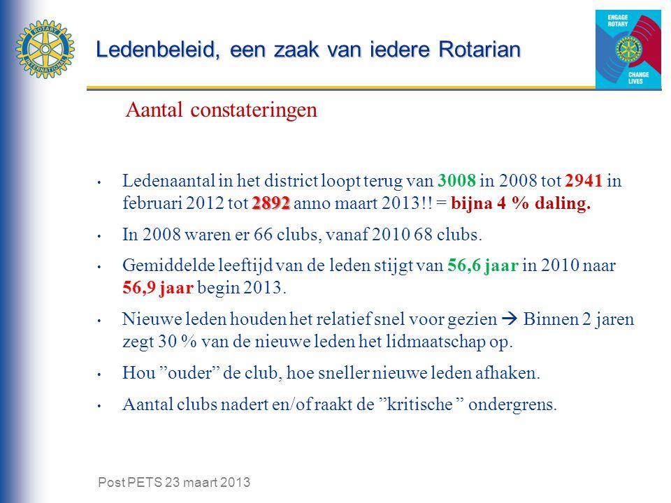 Ledenbeleid, een zaak van iedere Rotarian Aantal constateringen 2892 Ledenaantal in het district loopt terug van 3008 in 2008 tot 2941 in februari 2012 tot 2892 anno maart 2013!.