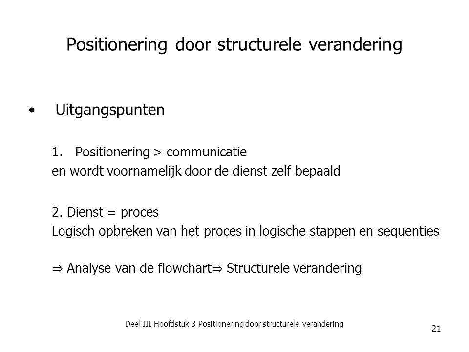 Deel III Hoofdstuk 3 Positionering door structurele verandering 21 Positionering door structurele verandering Uitgangspunten 1.Positionering > communi