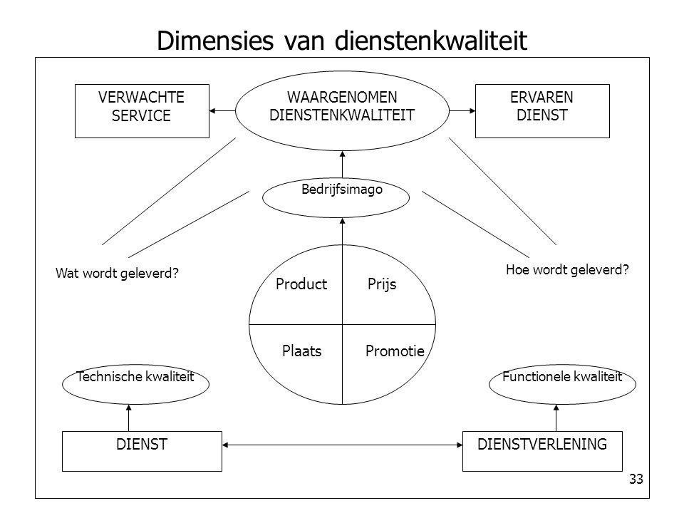 33 Dimensies van dienstenkwaliteit VERWACHTE SERVICE ERVAREN DIENST WAARGENOMEN DIENSTENKWALITEIT Bedrijfsimago Hoe wordt geleverd? Wat wordt geleverd
