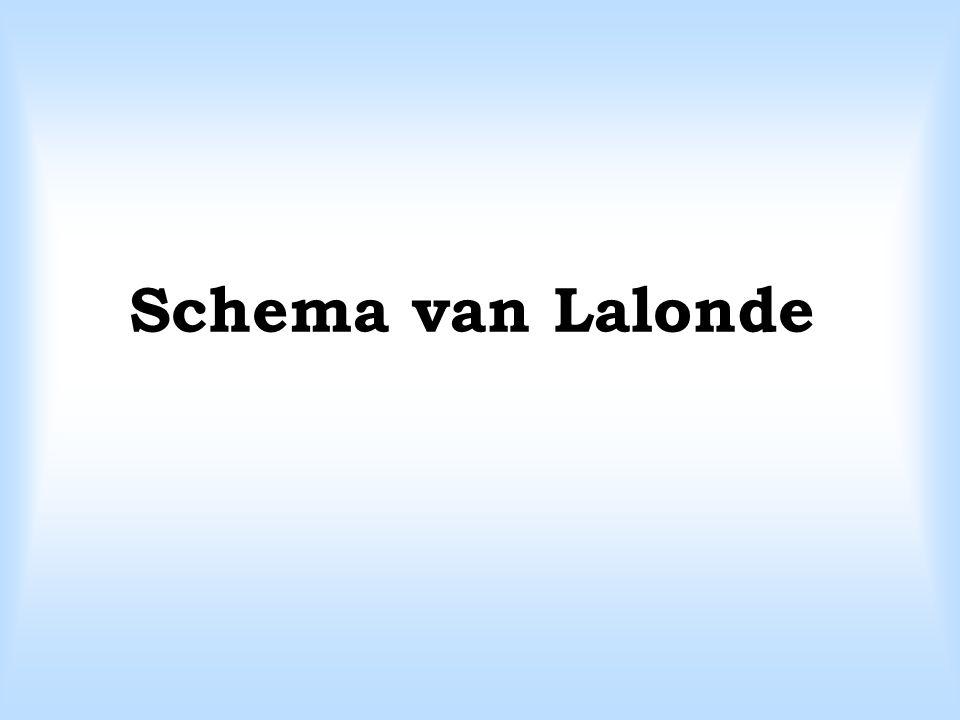 Schema van Lalonde