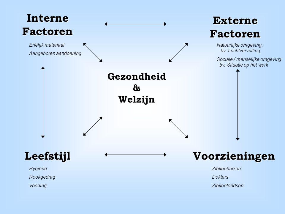 Leefstijl Externe Factoren Interne Factoren Voorzieningen Gezondheid & Welzijn Erfelijk materiaal Aangeboren aandoening Natuurlijke omgeving: bv.