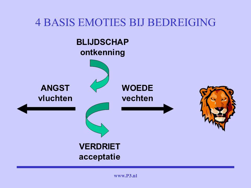 www.P3.nl 4 BASIS EMOTIES BIJ BEDREIGING WOEDE vechten ANGST vluchten VERDRIET acceptatie BLIJDSCHAP ontkenning