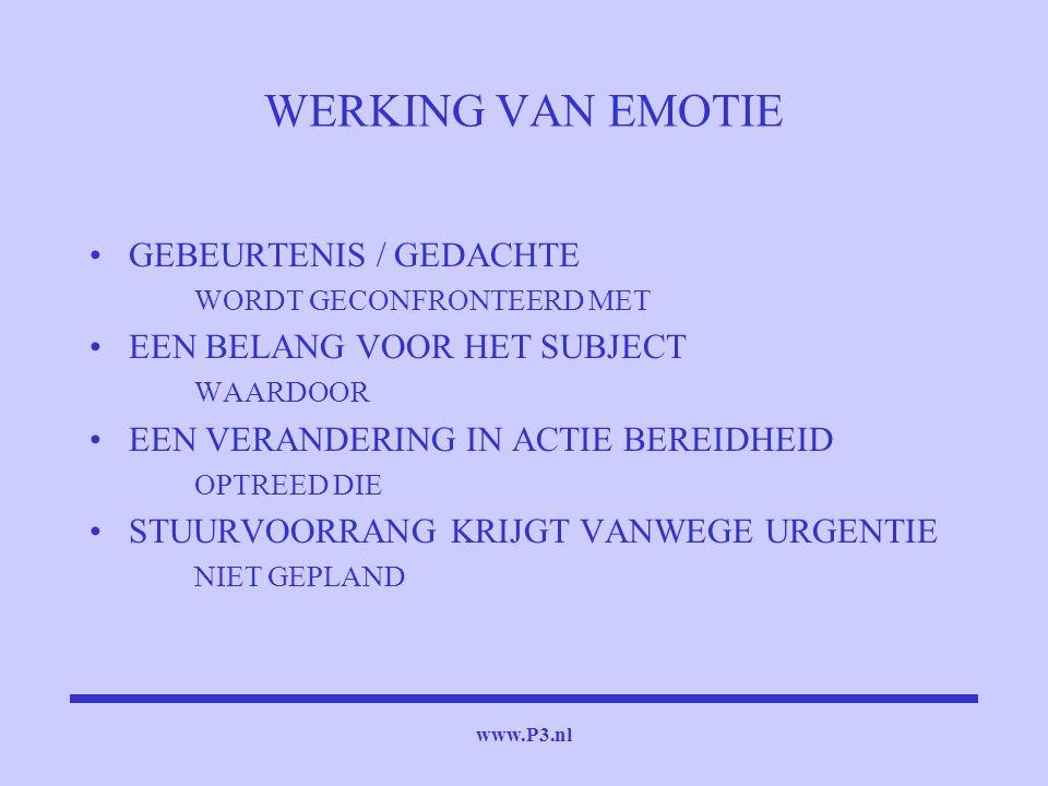 www.P3.nl WERKING VAN EMOTIE GEBEURTENIS / GEDACHTE WORDT GECONFRONTEERD MET EEN BELANG VOOR HET SUBJECT WAARDOOR EEN VERANDERING IN ACTIE BEREIDHEID