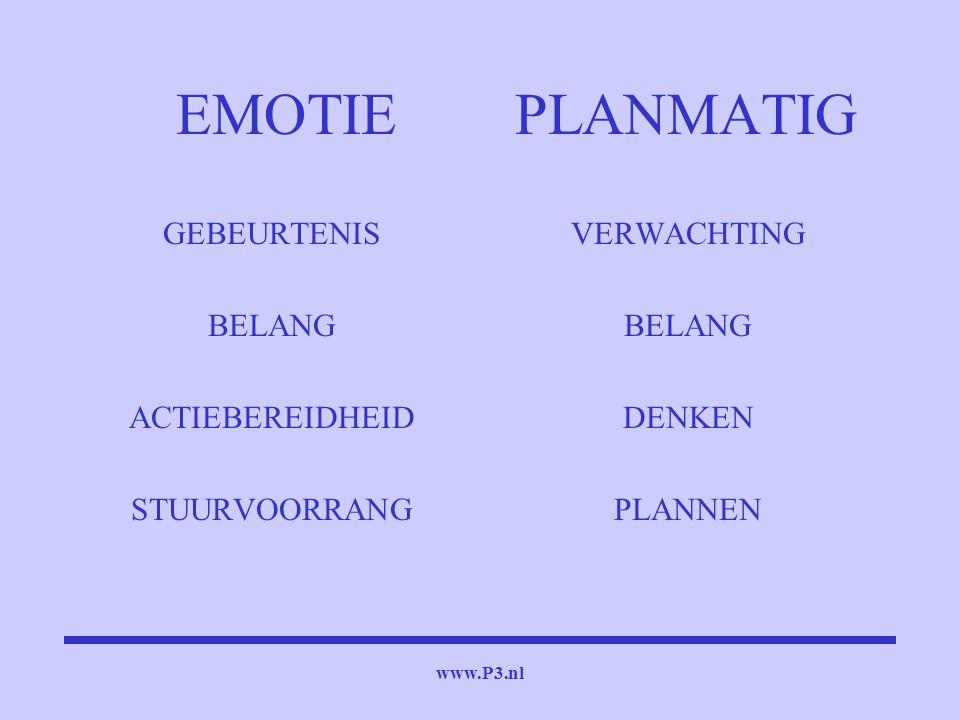 www.P3.nl EMOTIE PLANMATIG GEBEURTENIS BELANG ACTIEBEREIDHEID STUURVOORRANG VERWACHTING BELANG DENKEN PLANNEN