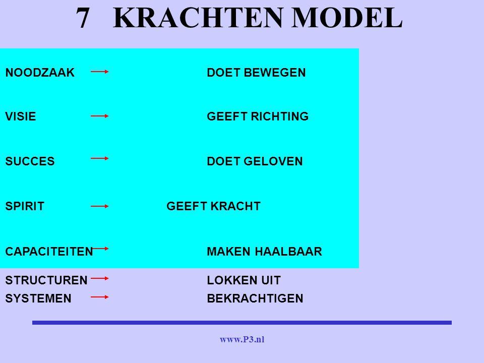 www.P3.nl 7 KRACHTEN MODEL NOODZAAKDOET BEWEGEN VISIEGEEFT RICHTING SUCCESDOET GELOVEN SPIRITGEEFT KRACHT CAPACITEITENMAKEN HAALBAAR STRUCTURENLOKKEN