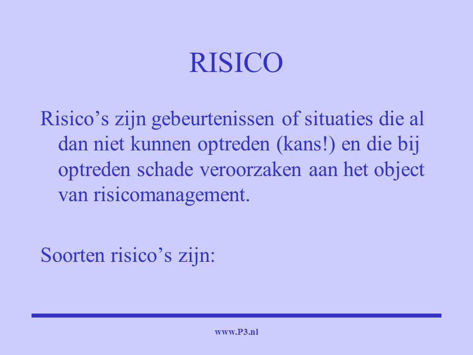 www.P3.nl RISICO Risico's zijn gebeurtenissen of situaties die al dan niet kunnen optreden (kans!) en die bij optreden schade veroorzaken aan het obje