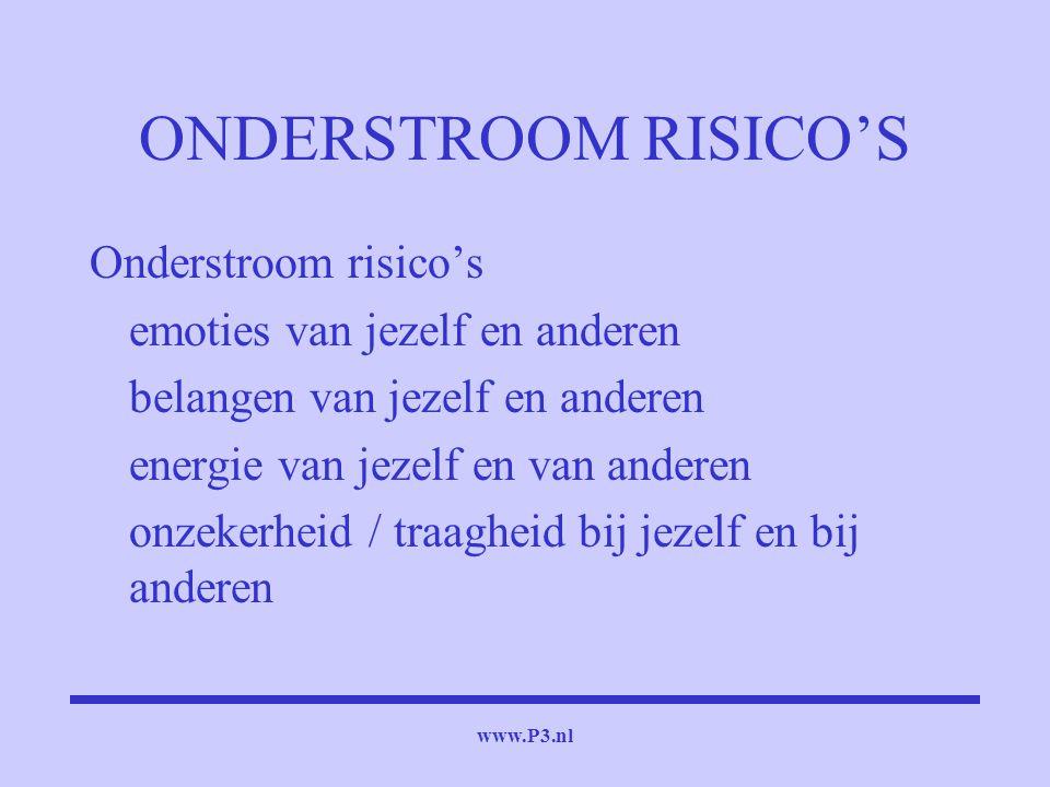 www.P3.nl ONDERSTROOM RISICO'S Onderstroom risico's emoties van jezelf en anderen belangen van jezelf en anderen energie van jezelf en van anderen onz