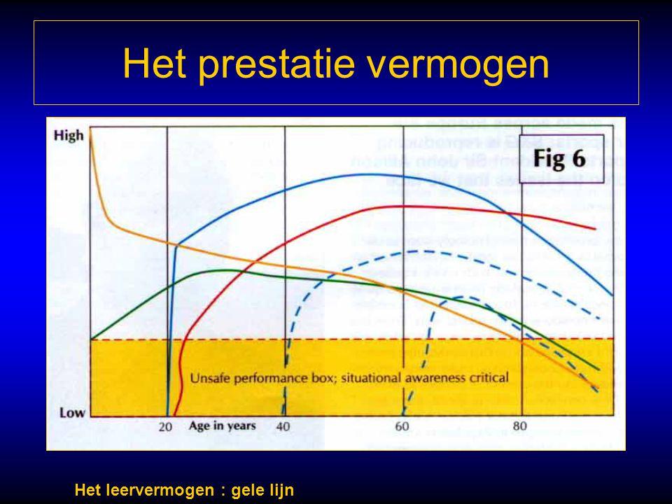 Het prestatie vermogen Het leervermogen : gele lijn